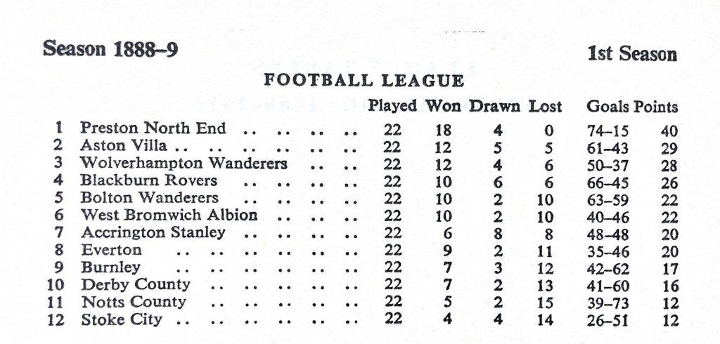 Football League Table 1888-89