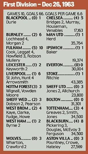 First Division results, Boxing Day 1963