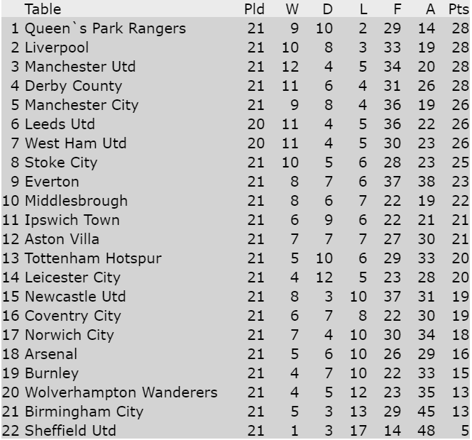 First Division Table 13-12-1975