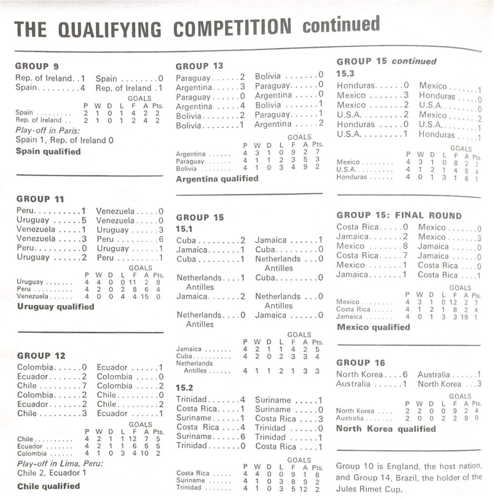 1966 World Cup qualifying results, continued